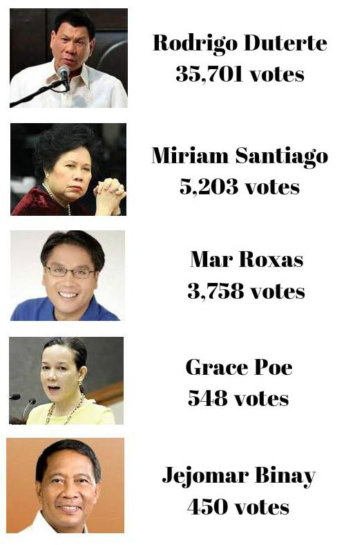 Duterte wins online mock up poll